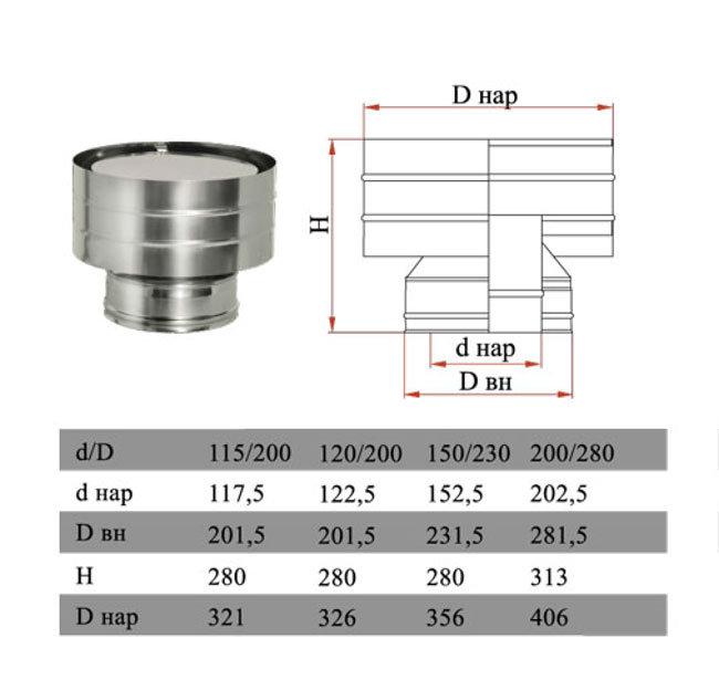 Дефлектор на дымоход купить в ставрополе керамическая труба для дымохода диаметр